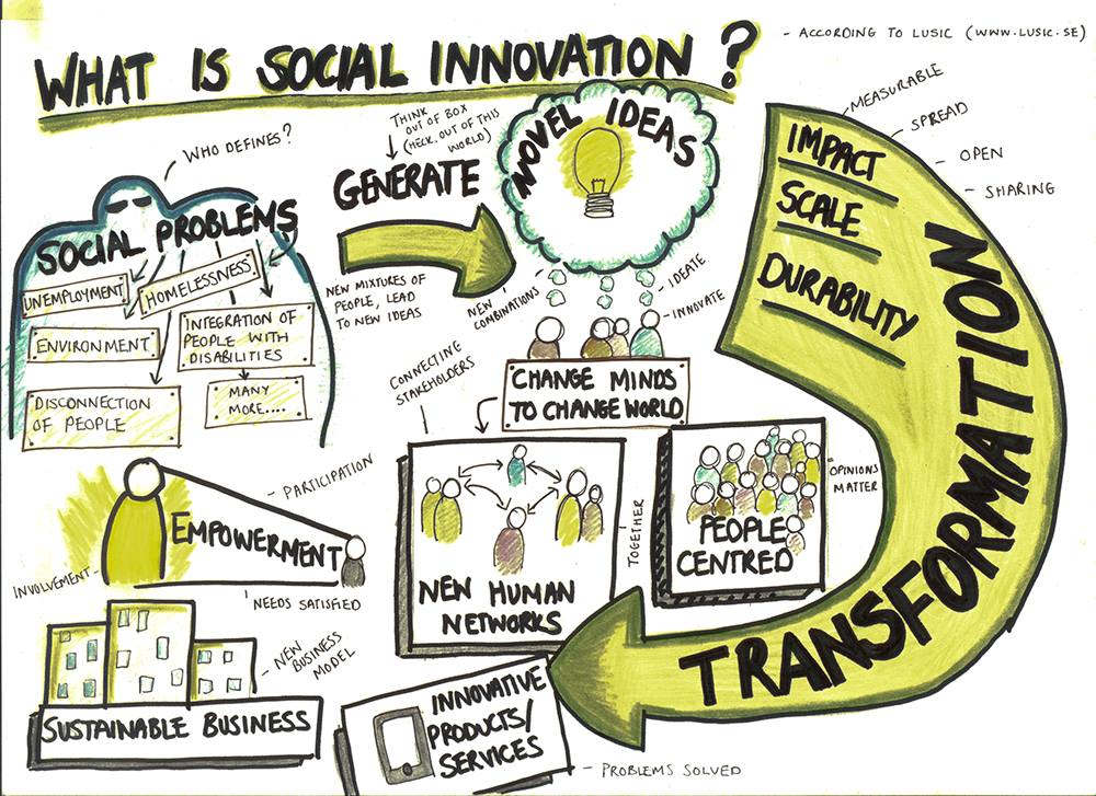 لزوم توجه به نوآوری اجتماعی در كشورهای رو به توسعه